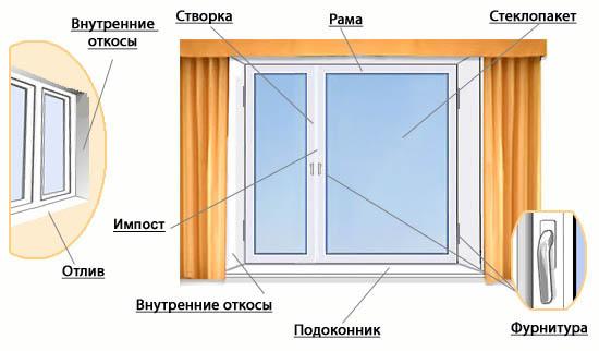 Полезные статьи об остекление пластиковых, алюминиевых окон .